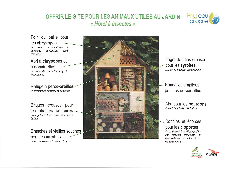 Fabrication cabane a insectes jardin piscine et cabane - Maison a insectes plan ...
