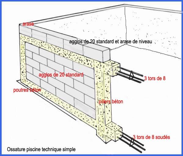 Construire piscine parpaing jardin piscine et cabane - Parpaing polystyrene pour piscine ...